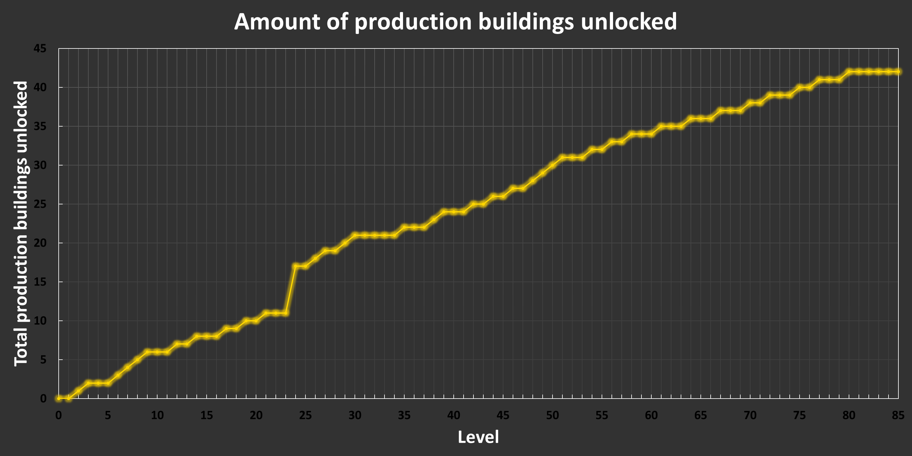 Production Buildings List