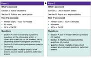 AQA Citizenship Assessment