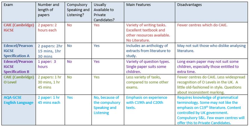 English Exam Options.png