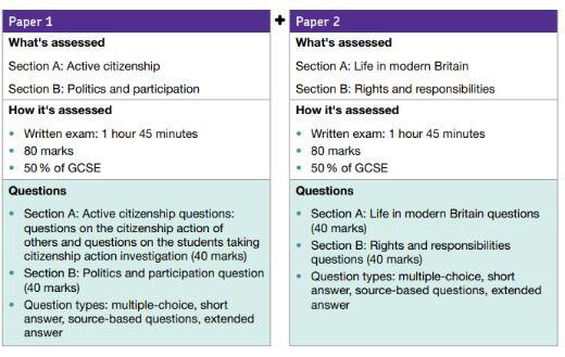 AQA Citizenship Assessment.jpg