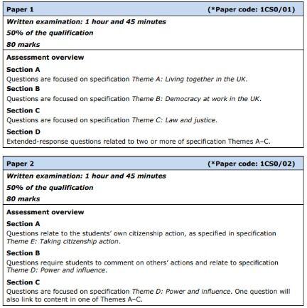 EdExcel Citizenship Assessment.jpg