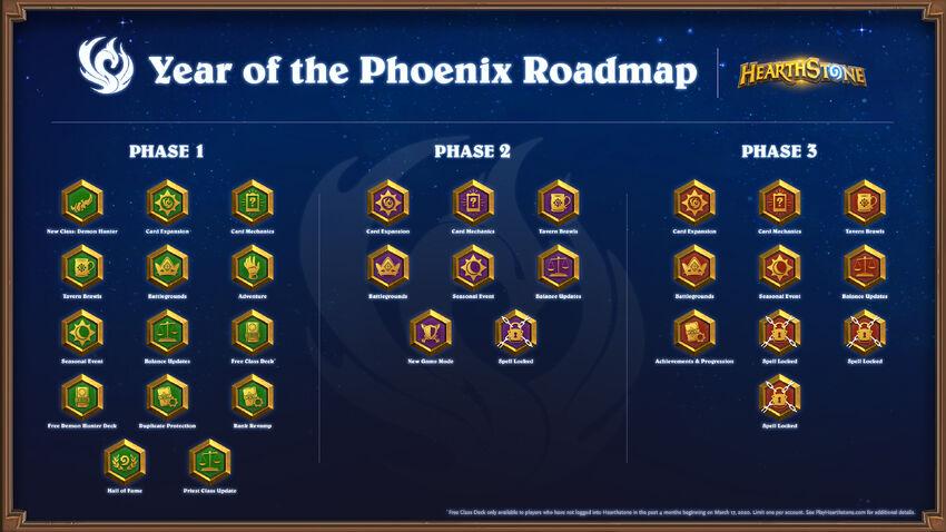 Year of the Phoenix roadmap.jpg