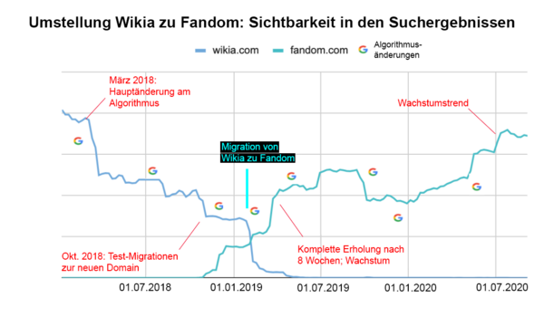 Wikia to Fandom migration.png