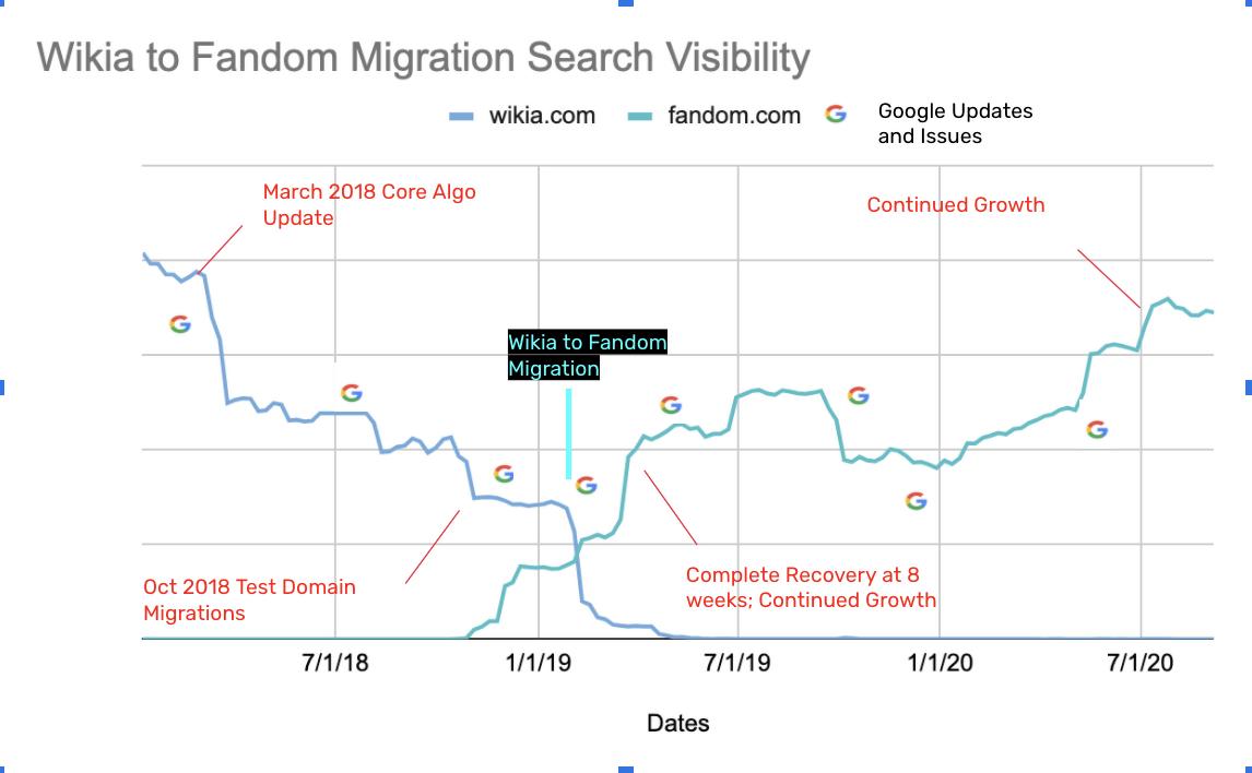 Wikia to Fandom domain.png
