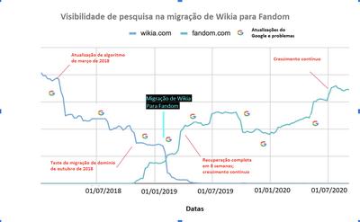 Wikia to Fandom migrationpt.png