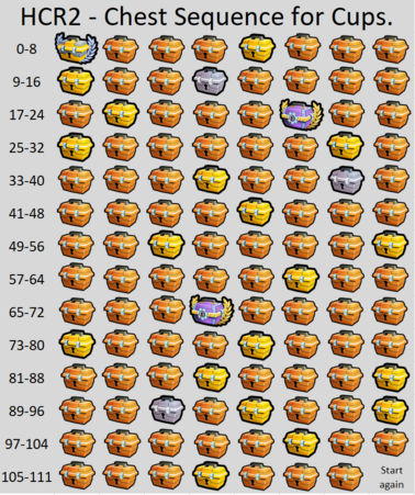 111 Cup Chests Order.PNG