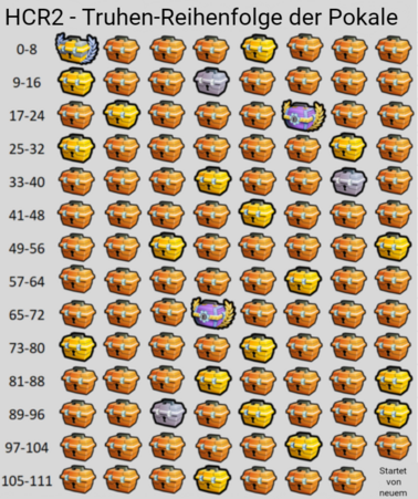 111 Cup Chests Order DE.png