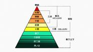 Sumo Hiearchy