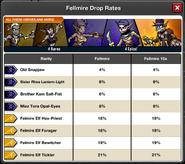 Event Fellmire Portal window drop rates