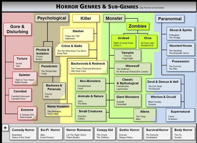 Horror Genres 3.png