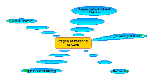 Personal-growth-overview.jpg