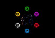Nen Types Diagram ar2
