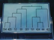 Final phase tournament chart