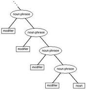 Nounphrasestruct