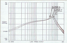 1985 Single-coil output graph.png
