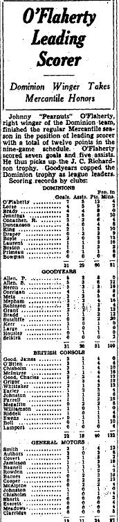1936-37 OHA Senior Season