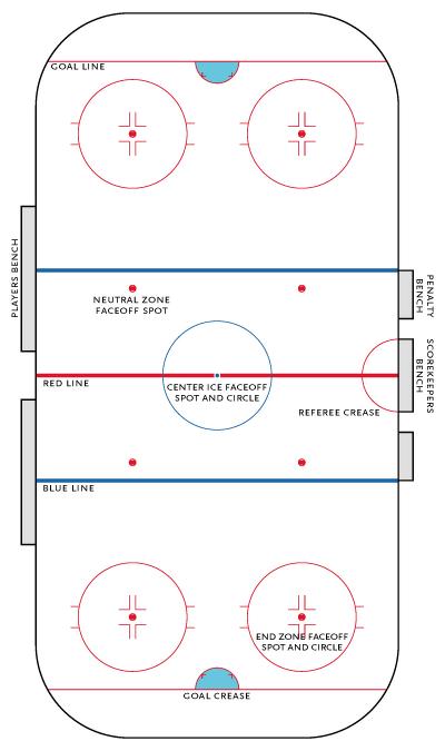 Diagram of a hockey rink