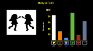MollyPolly Stats