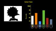 SolarFlare Stats