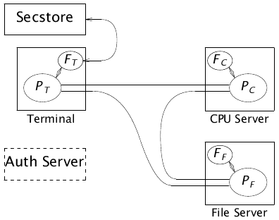 Components of the security architecture.png