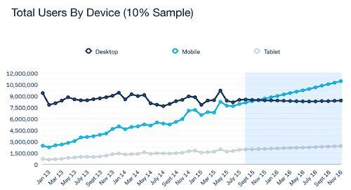 Comparison desktop vs. mobile use