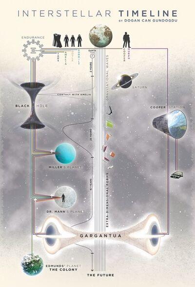 Interstellar timeline outline.jpg