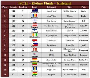 Isc21 minifinale.jpg