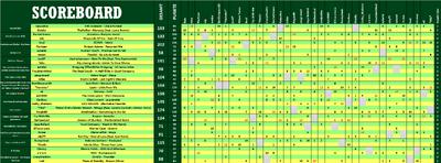 TeamISC11 Scoreboard.png