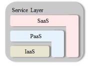 Service model.png