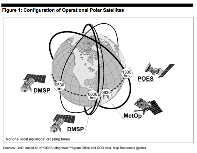 Polar-orbiting satellite