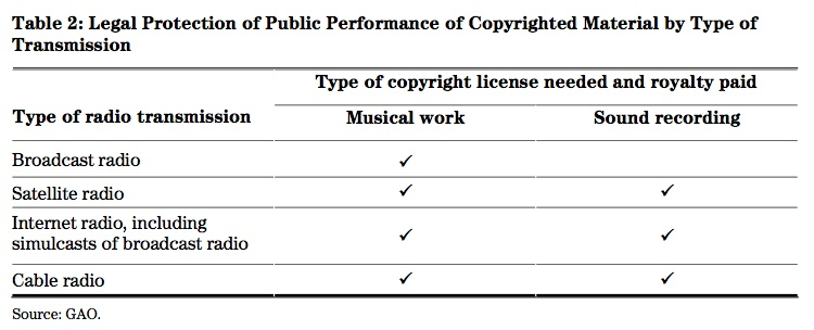 Licensing of Public Performances of Musical Works