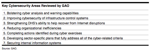 Cybersecurity: Continued Federal Efforts Are Needed to Protect Critical Systems and Information