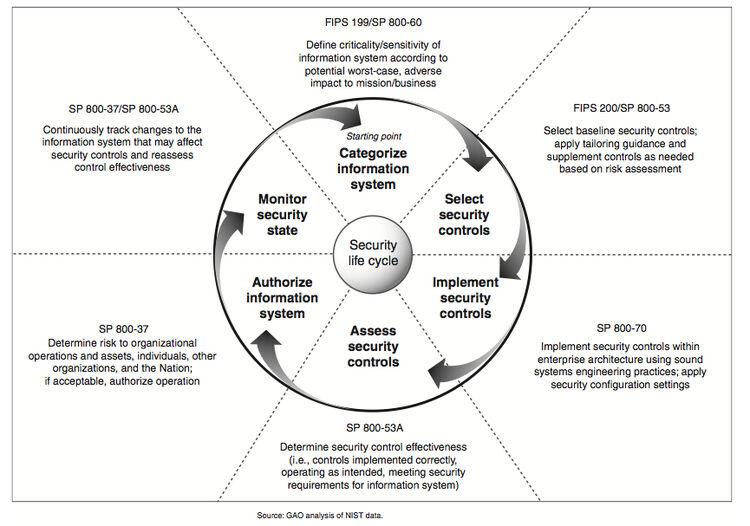 NIST Risk Management Framework