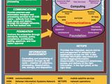 Global Information Grid
