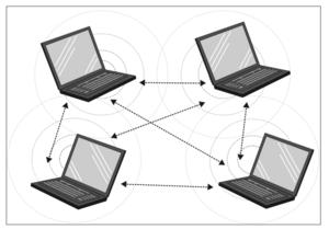 Wireless LAN Ad Hoc Mode