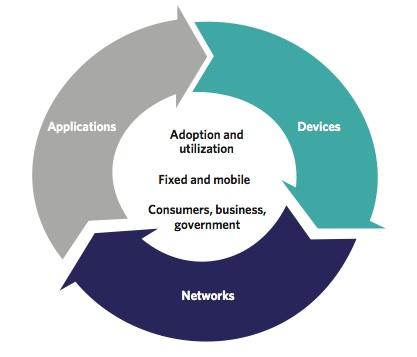 Broadband ecosystem