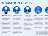SAE Automation Levels