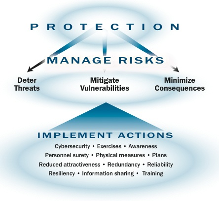 National Infrastructure Protection Plan: Partnering to Enhance Protection and Resiliency