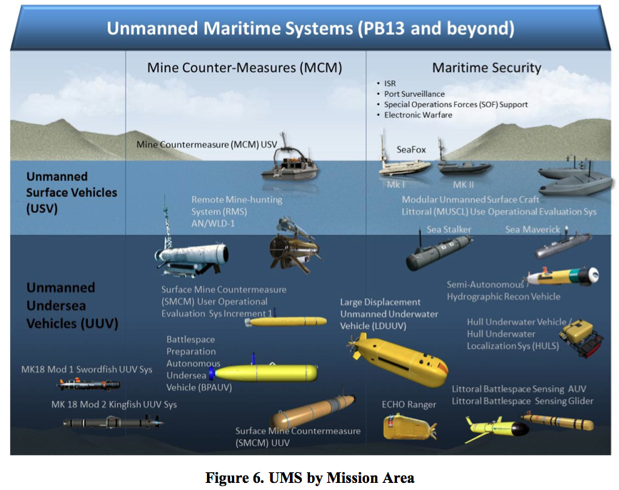 Unmanned maritime system