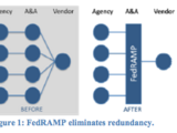 Federal Risk and Authorization Management Program