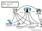 Smart Grid domain