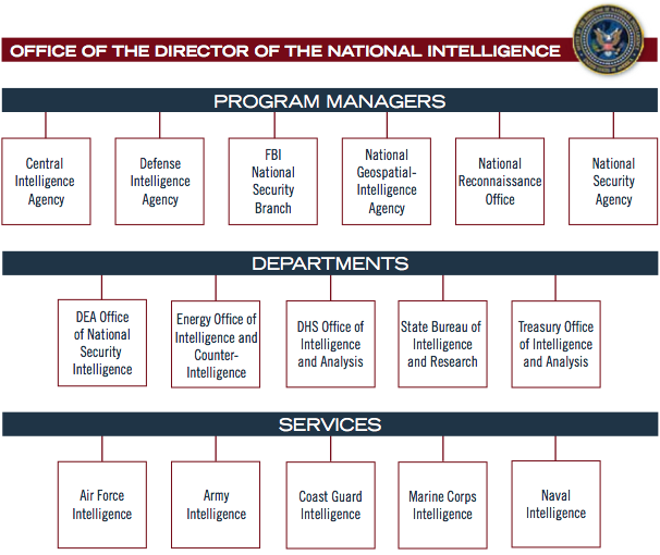 ODNI chart.png