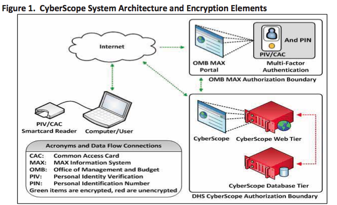 CyberScope