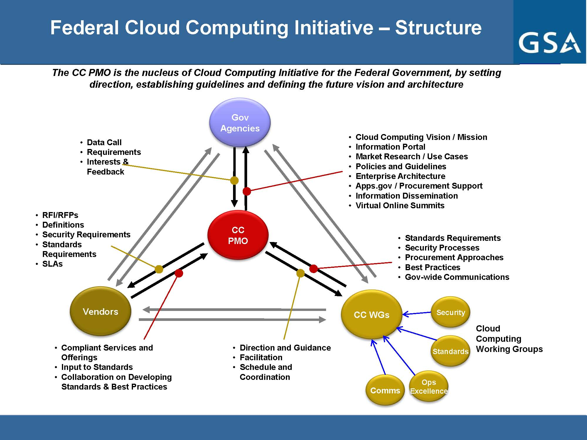 Cloud Computing Program Management Office