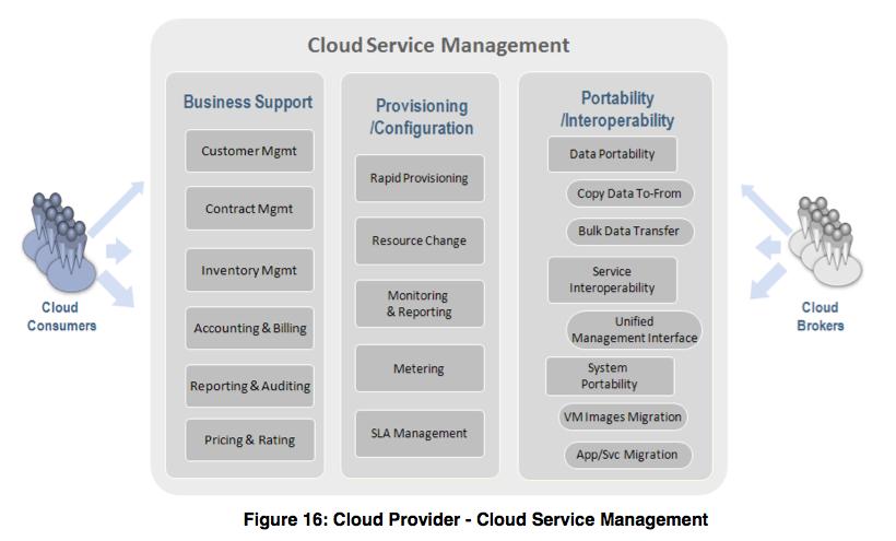 Cloud service management