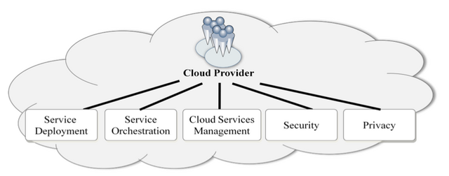 Cloudprovider.png