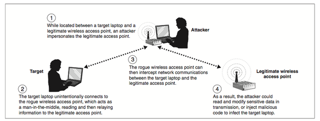 Wireless man-in-the-middle attack