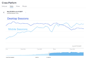 Quantcast - FANDOM Wikia Site Sessions Trend - Desktop Mobile - May13-Jun17