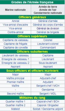 Grade Armée Française.png