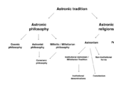Astronic tradition